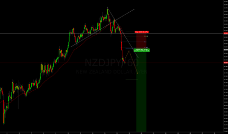 NZDJPY: NZYJPY SHORT with the bearish momentum