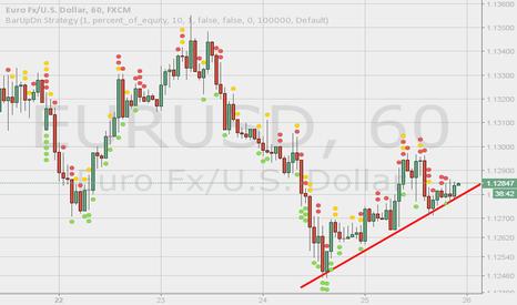 EURUSD: Still bullish.