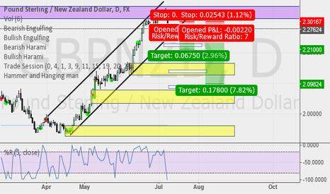 GBPNZD: Short  GBP/NZD