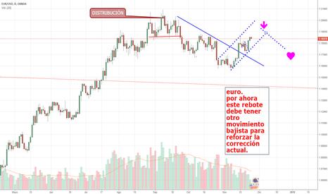 EURUSD: EL EURO -USD