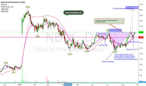 NBIX: Bullish Inverted Head and Shoulders (If u like this pattern here
