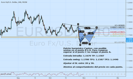EURUSD: Patrón armónico Cypher price action EURUSD