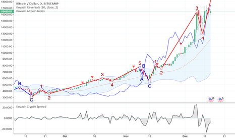 BTCUSD: Bitcoin Pauses, Altcoins Catch Up