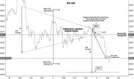 BTCUSD: [BTC-USD] BITCOIN 6% CORRECTION-MUST WATCH! -STOP LOSS FAILED!