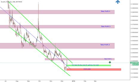 ZECBTC: ZEC/BTC Pull-Back For Potential Re-buy ?