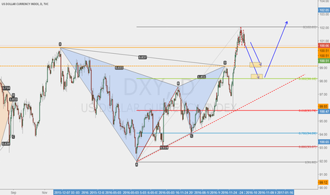 DXY: watch out DXY pull back