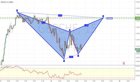 how to draw bearish bat on tradingview