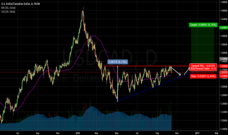 USDCAD: Simple potential opportunity for long on USDCAD
