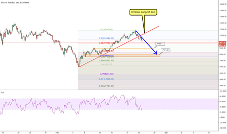 BTCUSD: BTCUSD: a borken trend line is sending it down to 8k