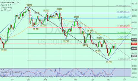 DXY: DXY have a strong rresistance in 95.2