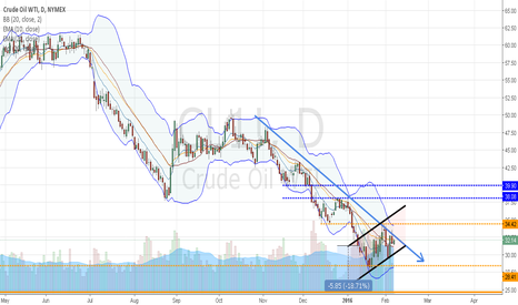 CL1!: Crude Oil: Blueprints 9.