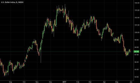 DXY: Possibly a good long entry on USD (DXY)