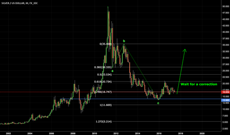 XAGUSD: Could it be time for Silver to resume its ascent