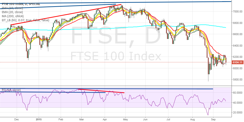 FTSE Bearish RSI divergence daily