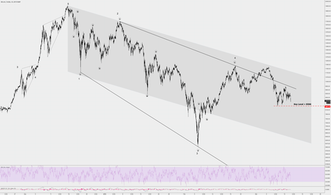 BTCUSD: Key Level To Watch For Potential Waterfall Drop