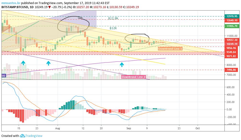 tradingview bitcoin br como fazer trade em bitcoin