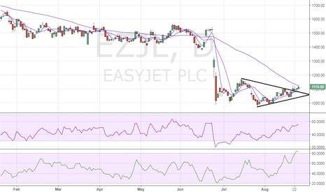 EZJ: EasyJet – Fake breakout?