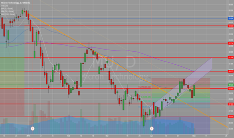 MU: Micron outperforming market and moving back into uptrend