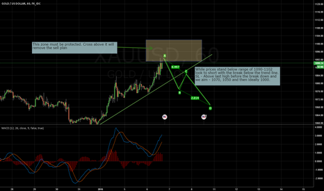 XAUUSD: GOLD 1H - Setup for sell