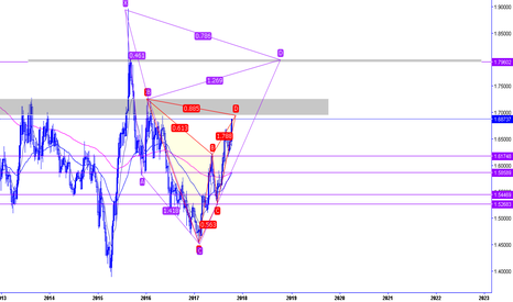 EURNZD: EurNzd Weekly swing Set up