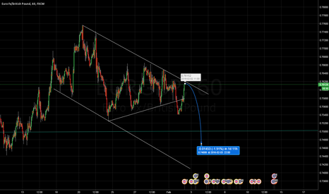 EURGBP: Sell EURGBP for the continuation of the channel