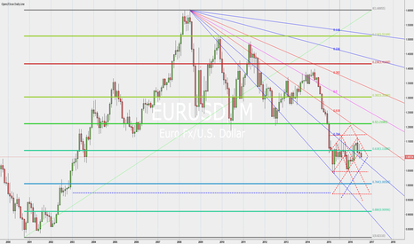 EURUSD: eurusd Down trend to parity and even lower