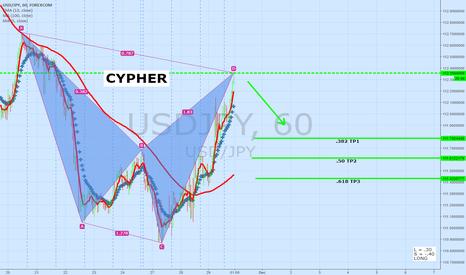 USDJPY: USDJPY 60 Minute | Cypher Pattern