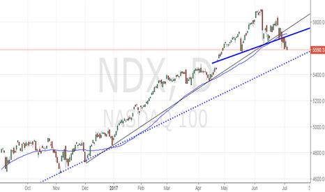 NDX: Sell NASDAQ for 5490