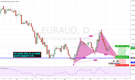 EURAUD: EURAUD possible cypher coming on daily