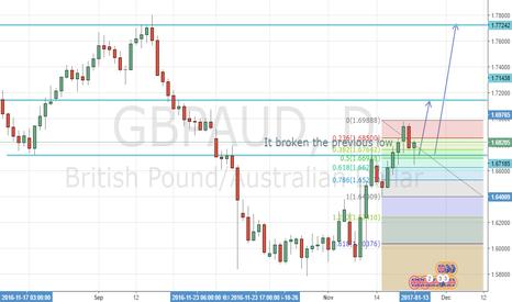 GBPAUD: Its time to buy GBPAUD again