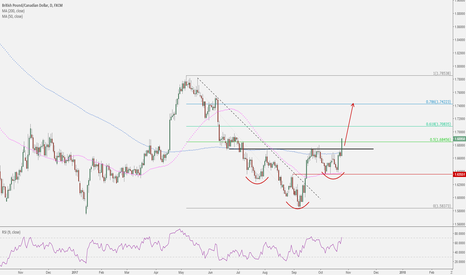 GBPCAD: GBPCAD: Bottom in place
