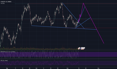 EURJPY: EURJPY - Technical Analysis From A Newbie