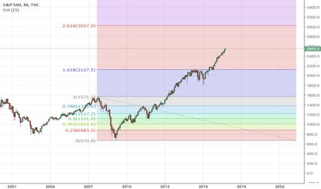SPX: S&P Target 3000