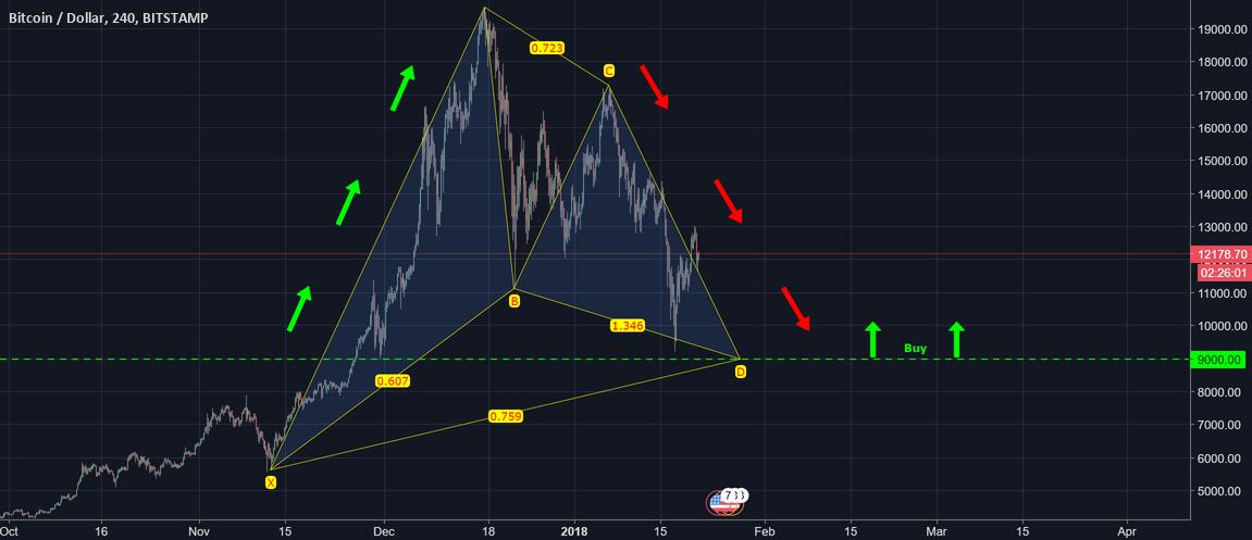 Bitcoin BTCUSD Forecast - The Inevitable is Here!