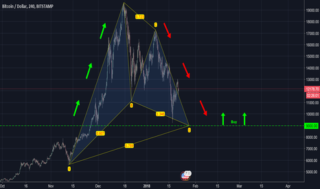 BTCUSD: Bitcoin BTCUSD Forecast - The Inevitable is Here!