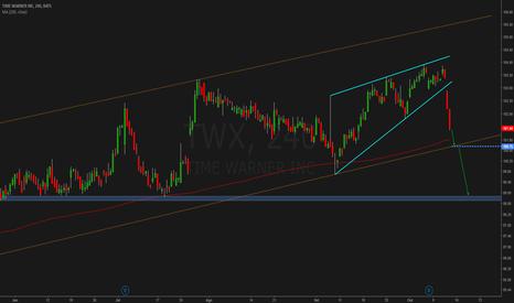 TWX: Time Warner Inc. - Cunha ascendente quebrou em baixa