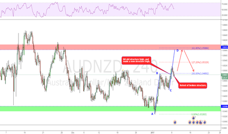 AUDNZD: Possible AB=CD ongoing!