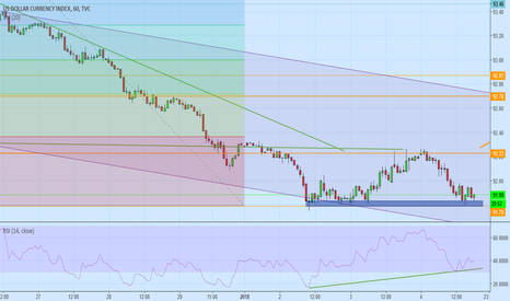 DXY: long
