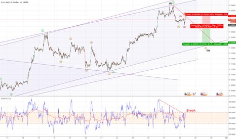 EURUSD: EURUSD - Shortsetup, correction wave 2 of big wave 5