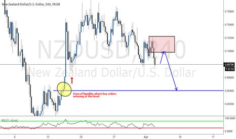 NZDUSD: Zone of liquidity to catch ?