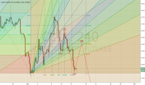CL1!: Possible Elliot Wave Correcting With (ABC)Form