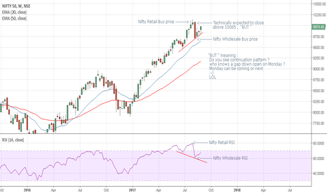 NIFTY: Nifty wholesale and Retail