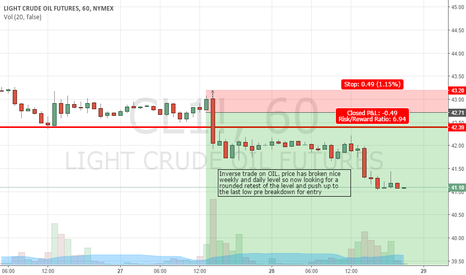 CL1!: oil short