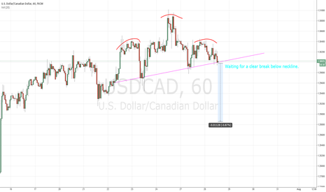 USDCAD: USDCAD update