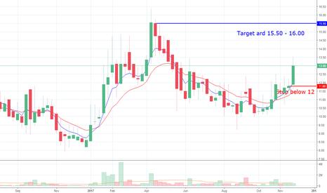 ISMTLTD: ISMT, weekly chart
