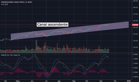QQQ: Canal Ascendente ETF