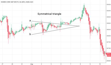IVV: Symmetrical triangle. IVV ETF