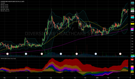 DVCR: DVCR Waves A/B/C bullish
