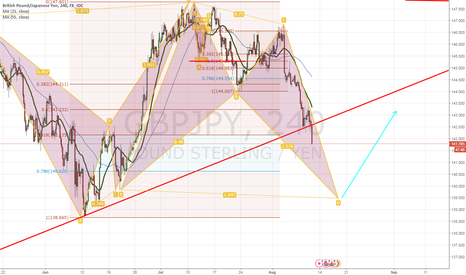 GBPJPY: GBPJPY Potential Harmonic