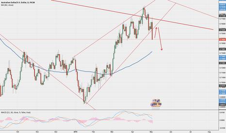 AUDUSD: AUD/USD: Breaking the ascending wedge